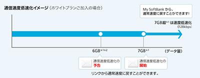 ソフトバンクの通信制限には月間データ通信量を超えた場合の制限
