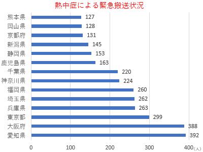 都道府県別熱中症による救急搬送人数ランキング